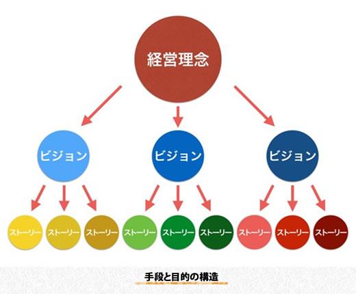 手段と目的の構造