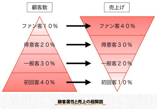 顧客属性と売上の相関図