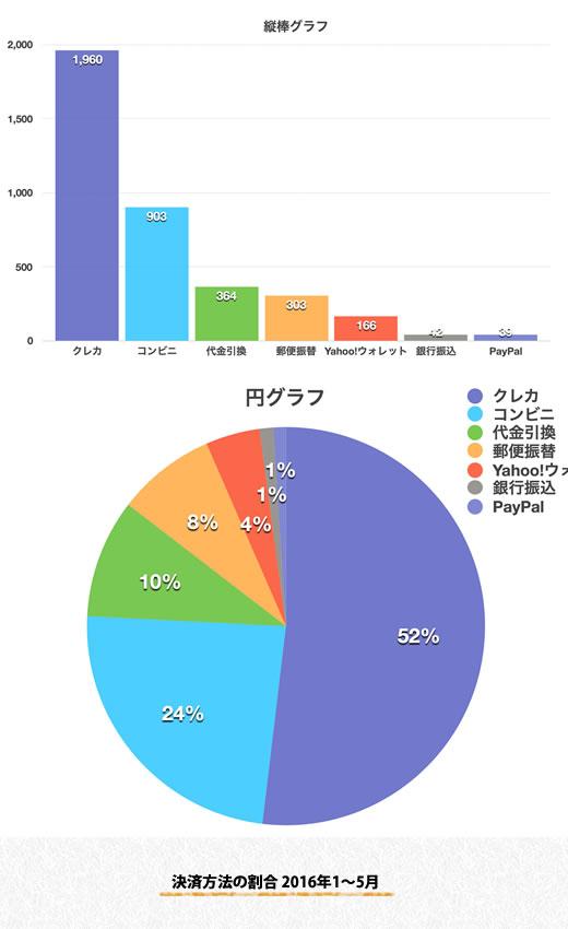 決済方法の割合 2016年1~5月